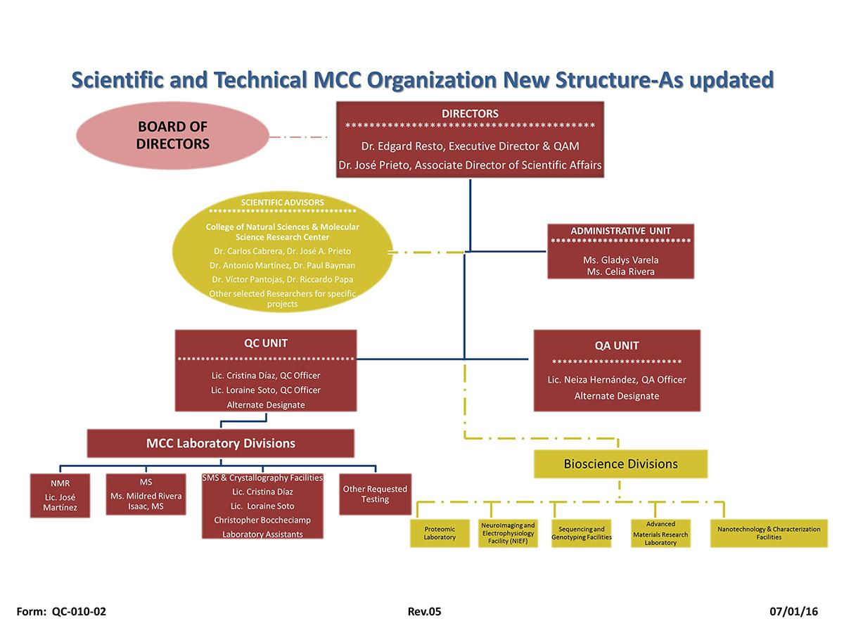 mcc-chart2016